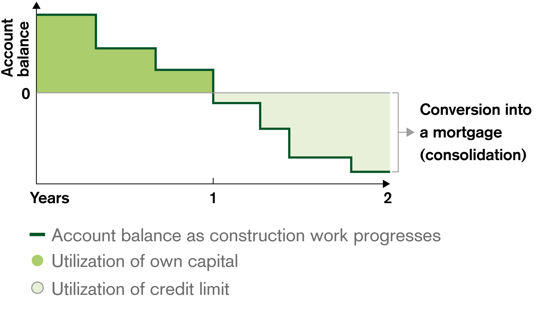 Example of Construction Loans