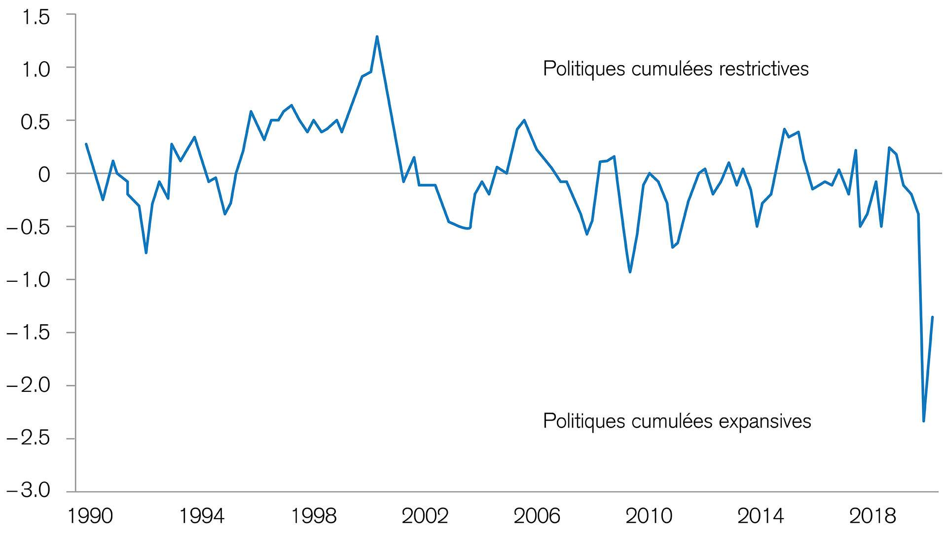 les stimuli influencent l'evolution des marches boursiers