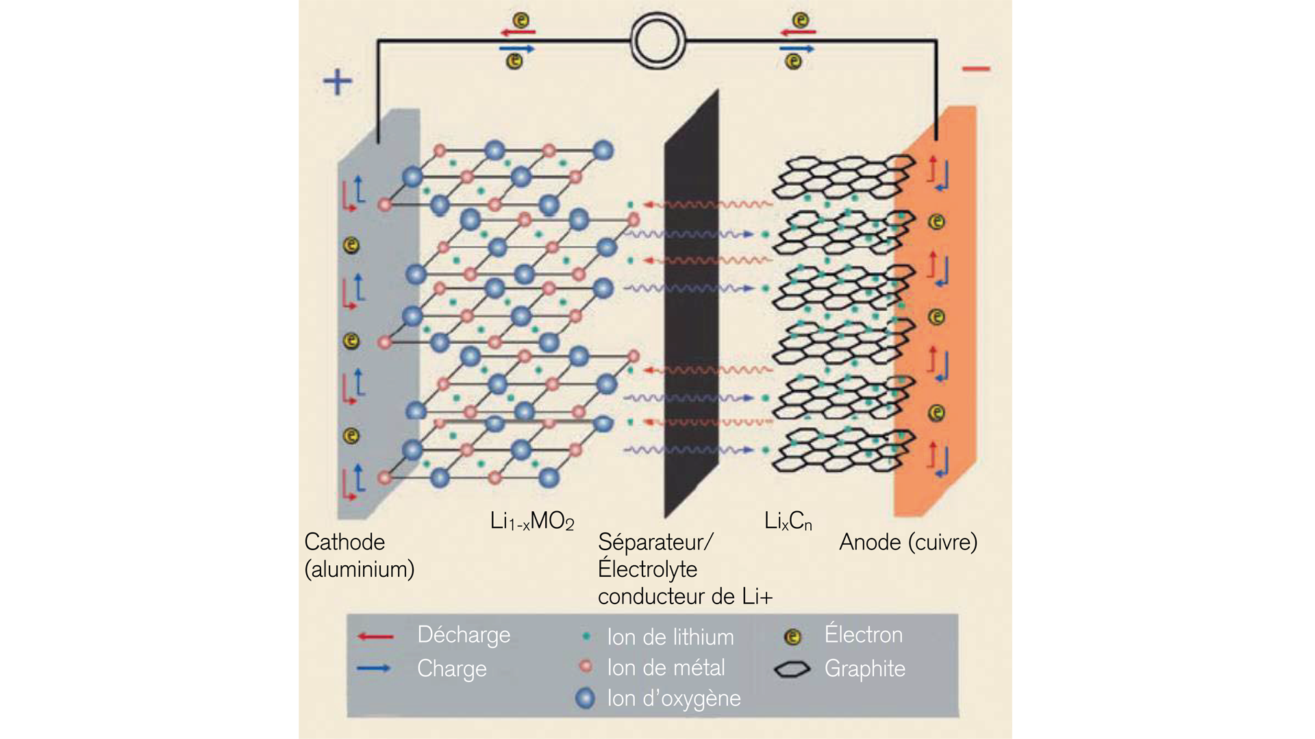 construction-d'-une-cellule-de-batterie-lithium-ion-en-matériaux-intelligents