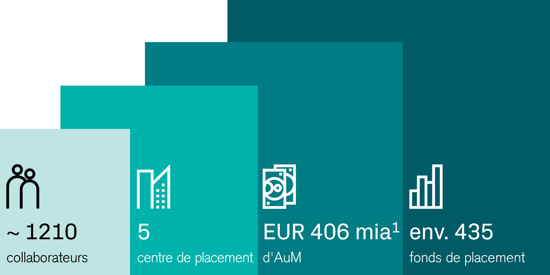Asset Management en chiffres: 1210 collaborateurs, 5 centre de placement, EUR 406 mia AuM, env. 435 fonds de placement.