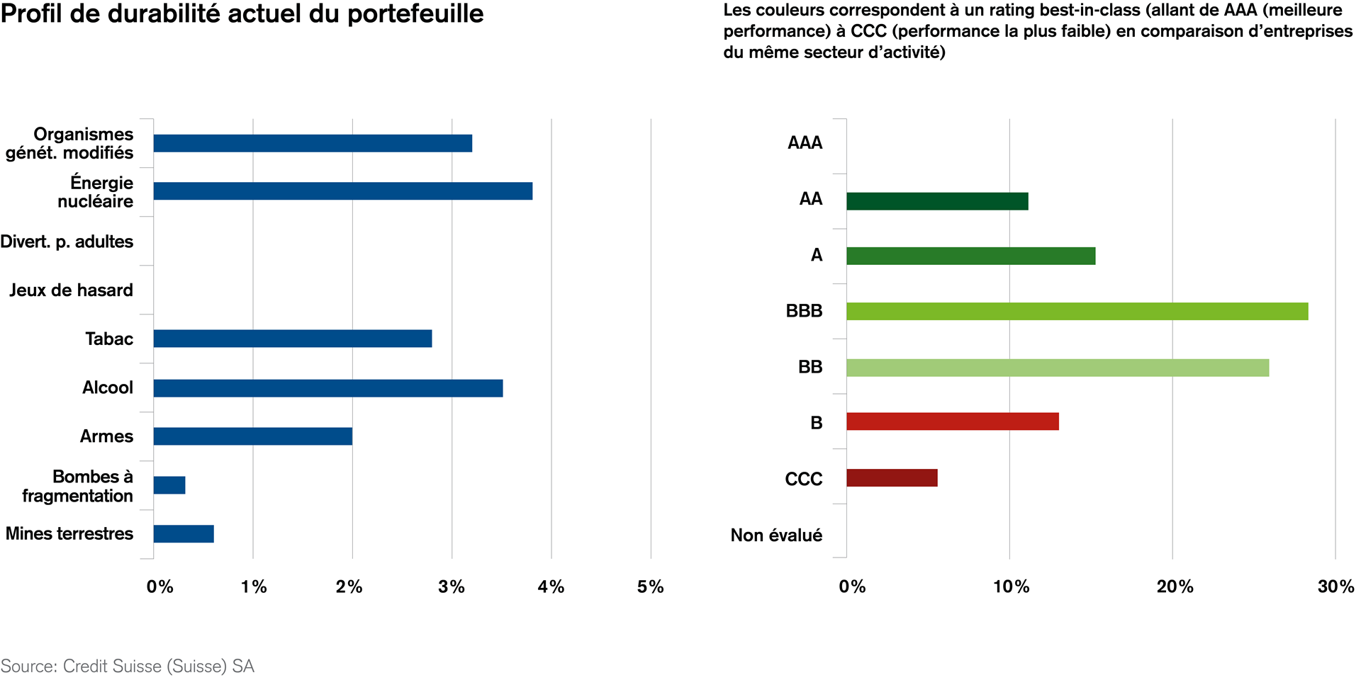 Credit Suisse pension fund portfolio sustainable investment
