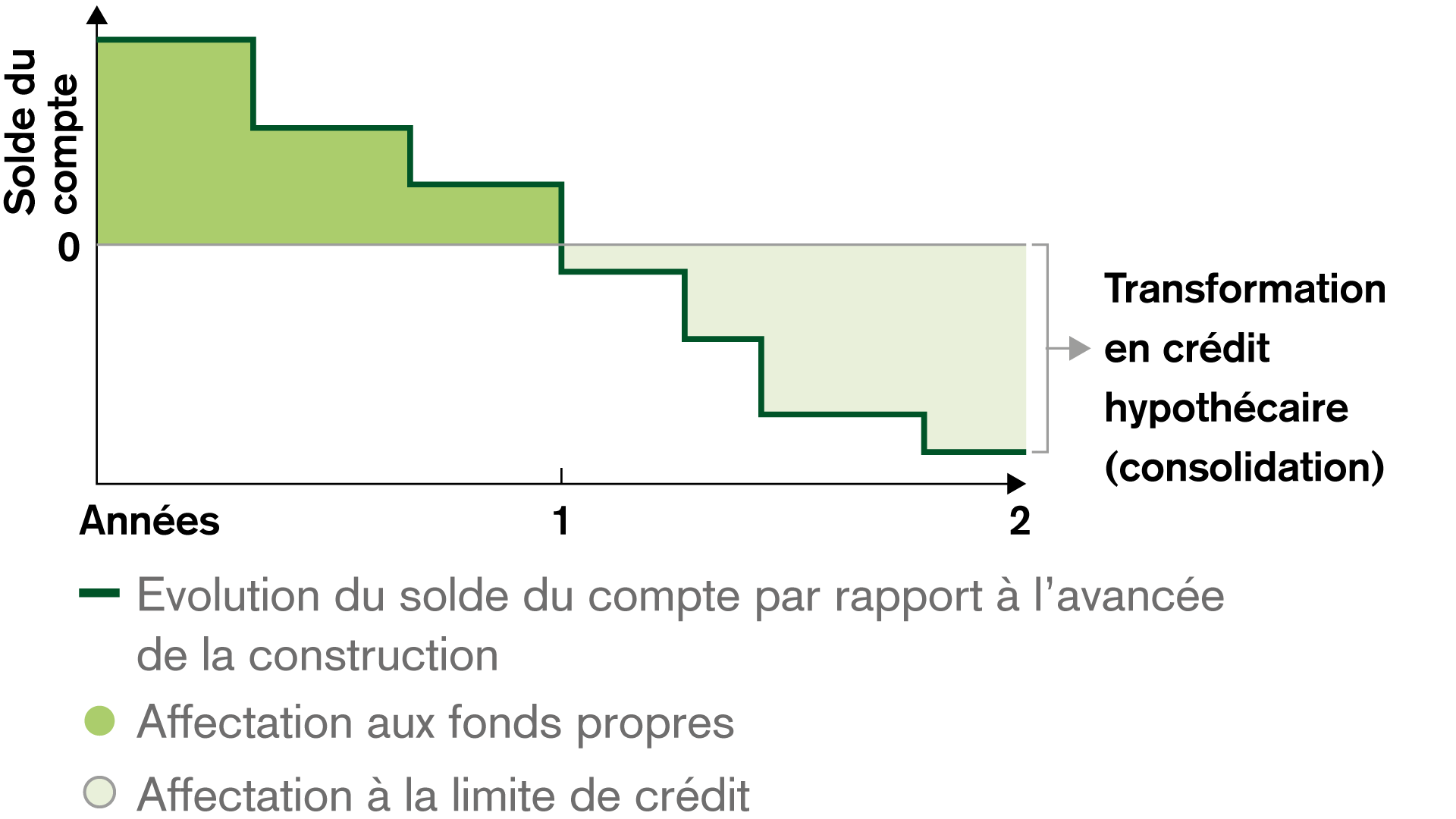Exemple Crédit de construction