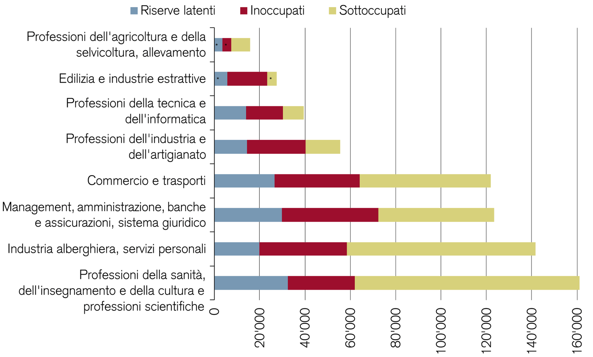 riserve-latenti-in-settori-con-carenzadipersonalequalificato