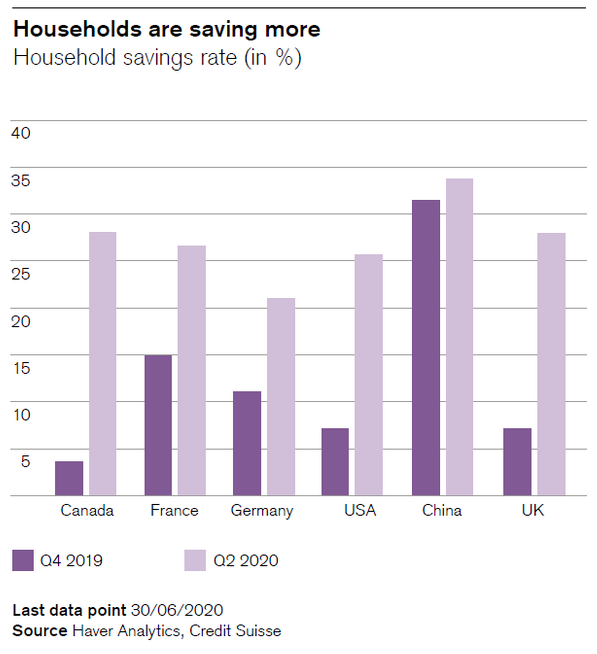 Households are saving more
