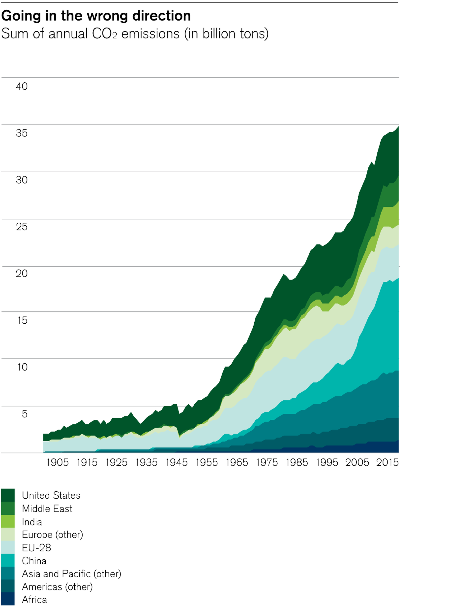 Sum of annual CO2 emissions (in billion tons)