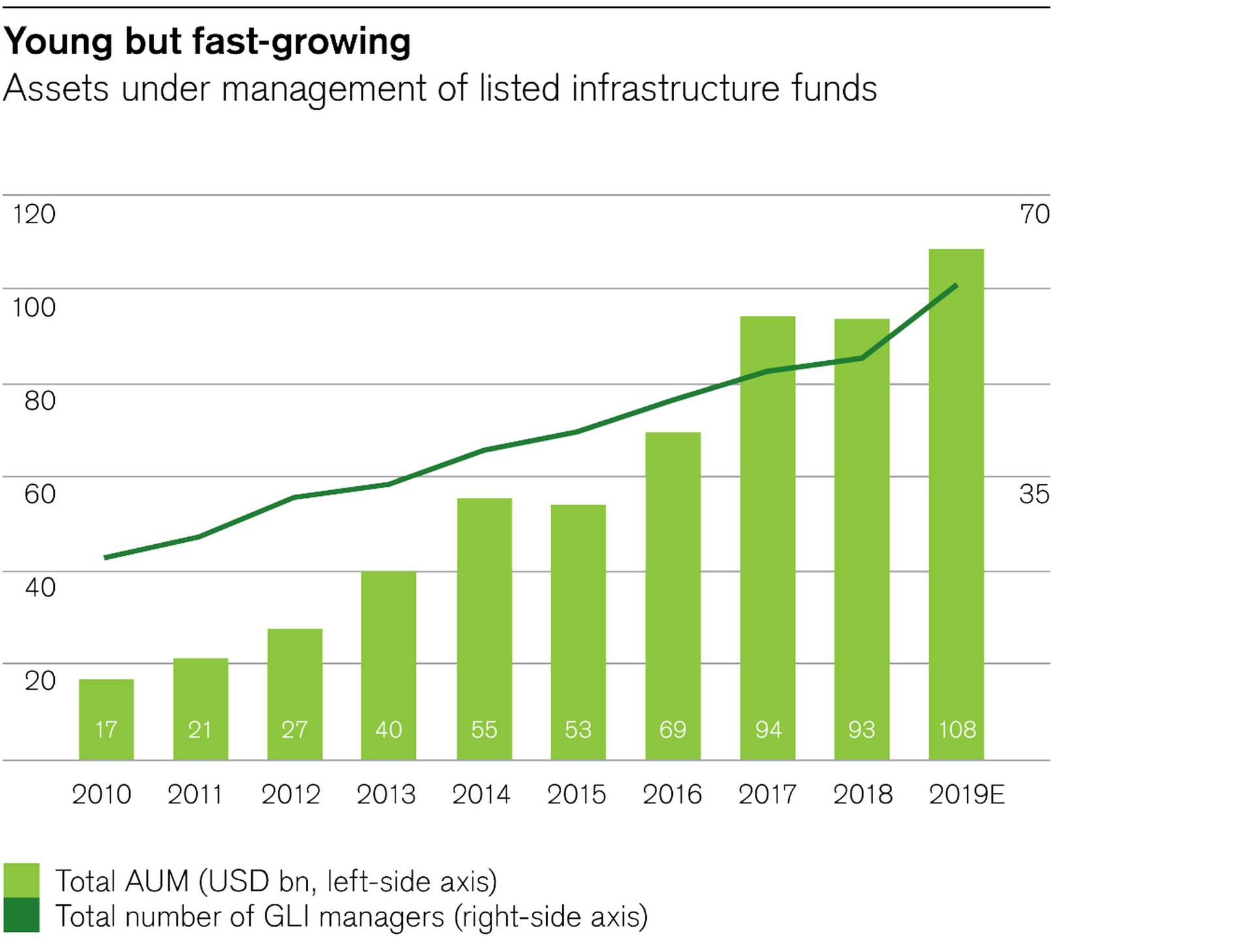 Assets under management of listed infrastructure funds