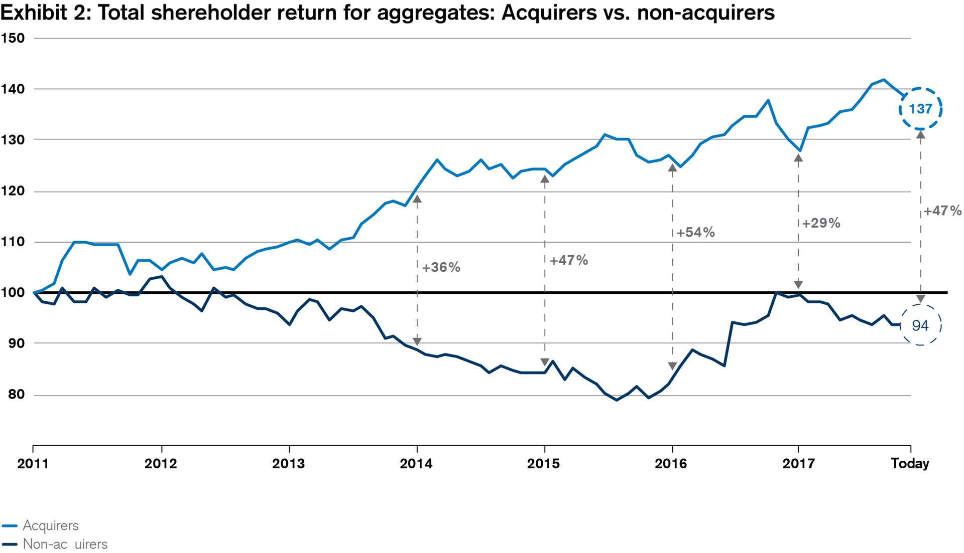Total shereholder return for aggregates: Acquirers vs. non-acquirers