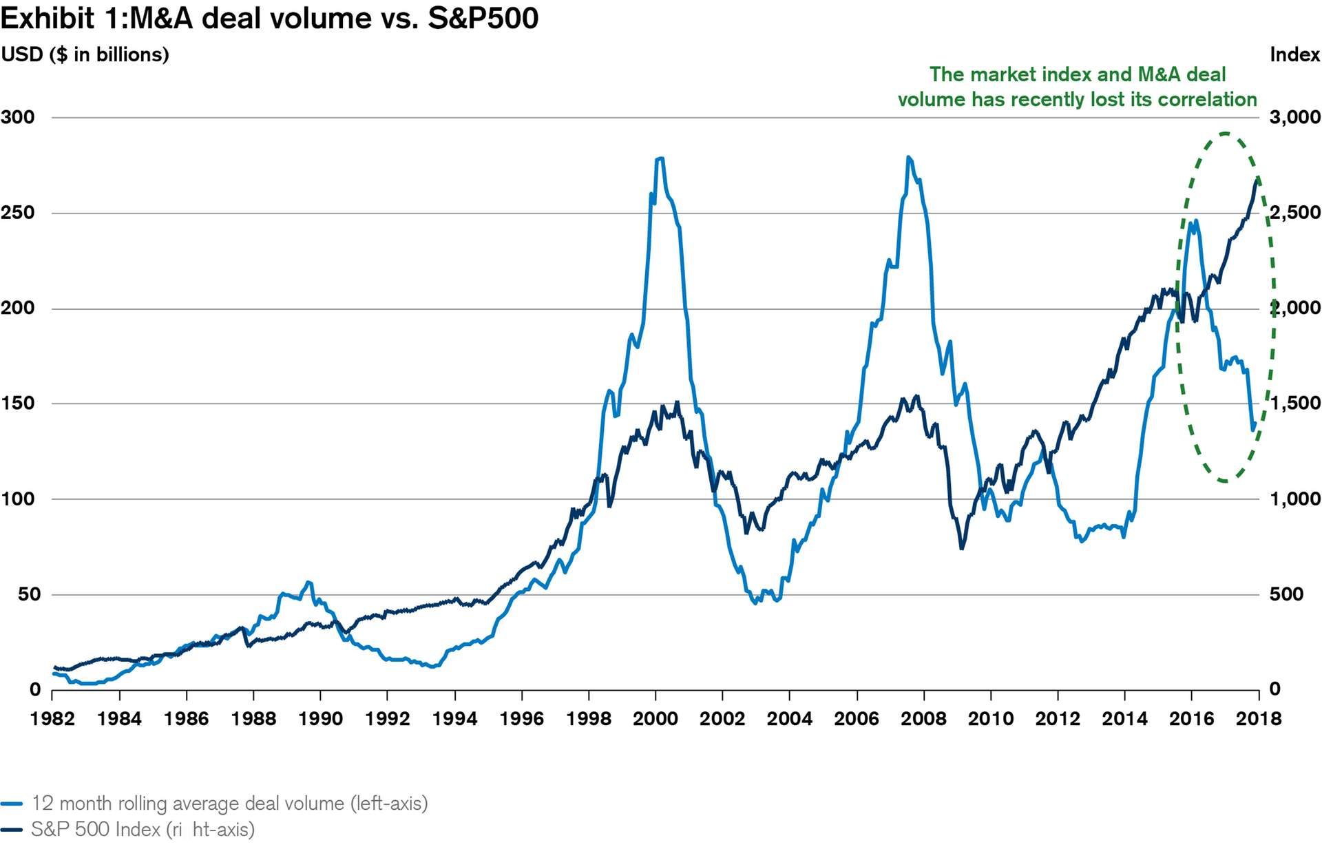 M&A deal volume vs. S&P500
