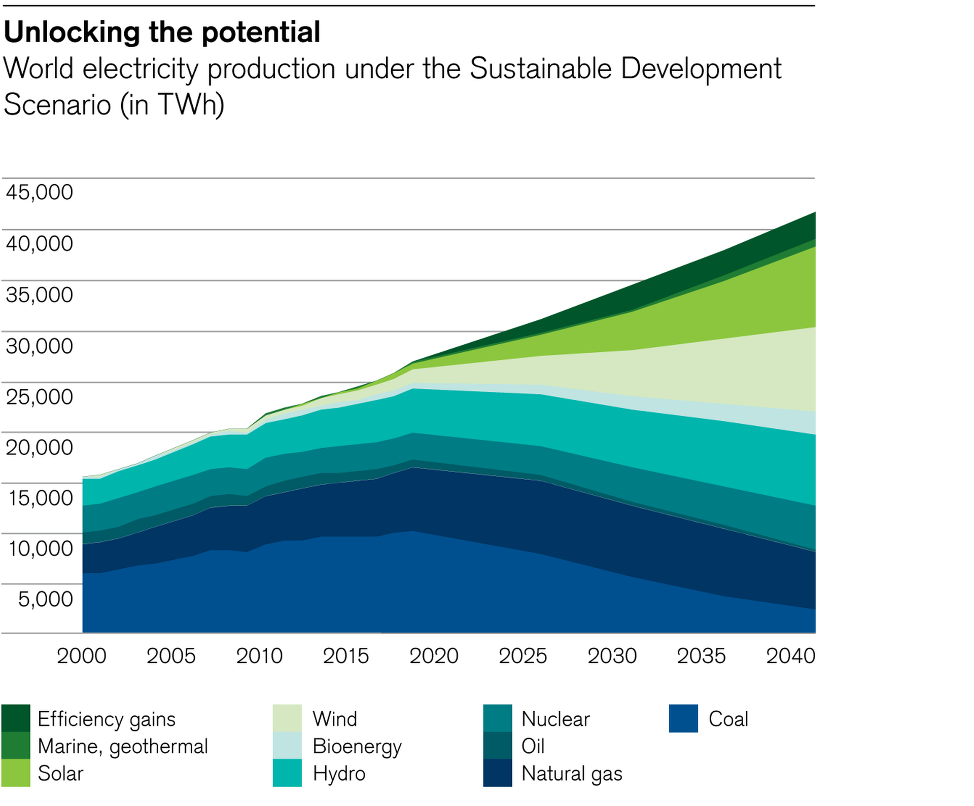 World electricity production under the Sustainable Development Scenario (in TWh)