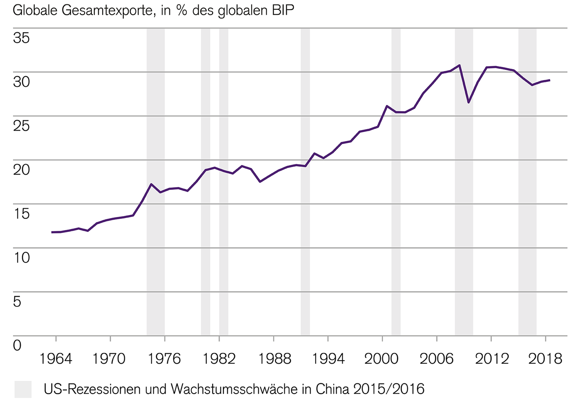 total-global-exports-have-declined-recently