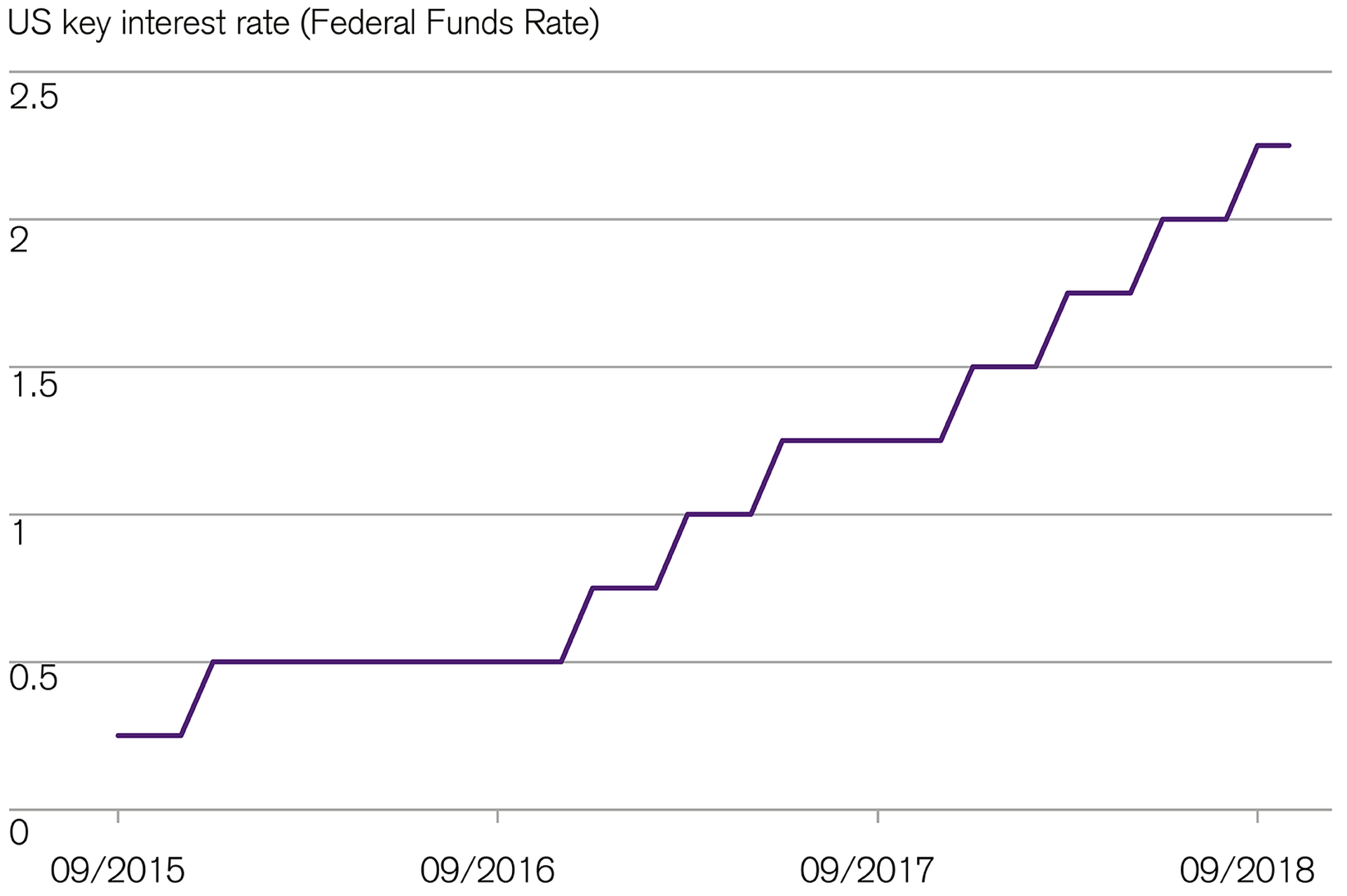fed-raises-key-interest-rate-for-equities-and-bonds