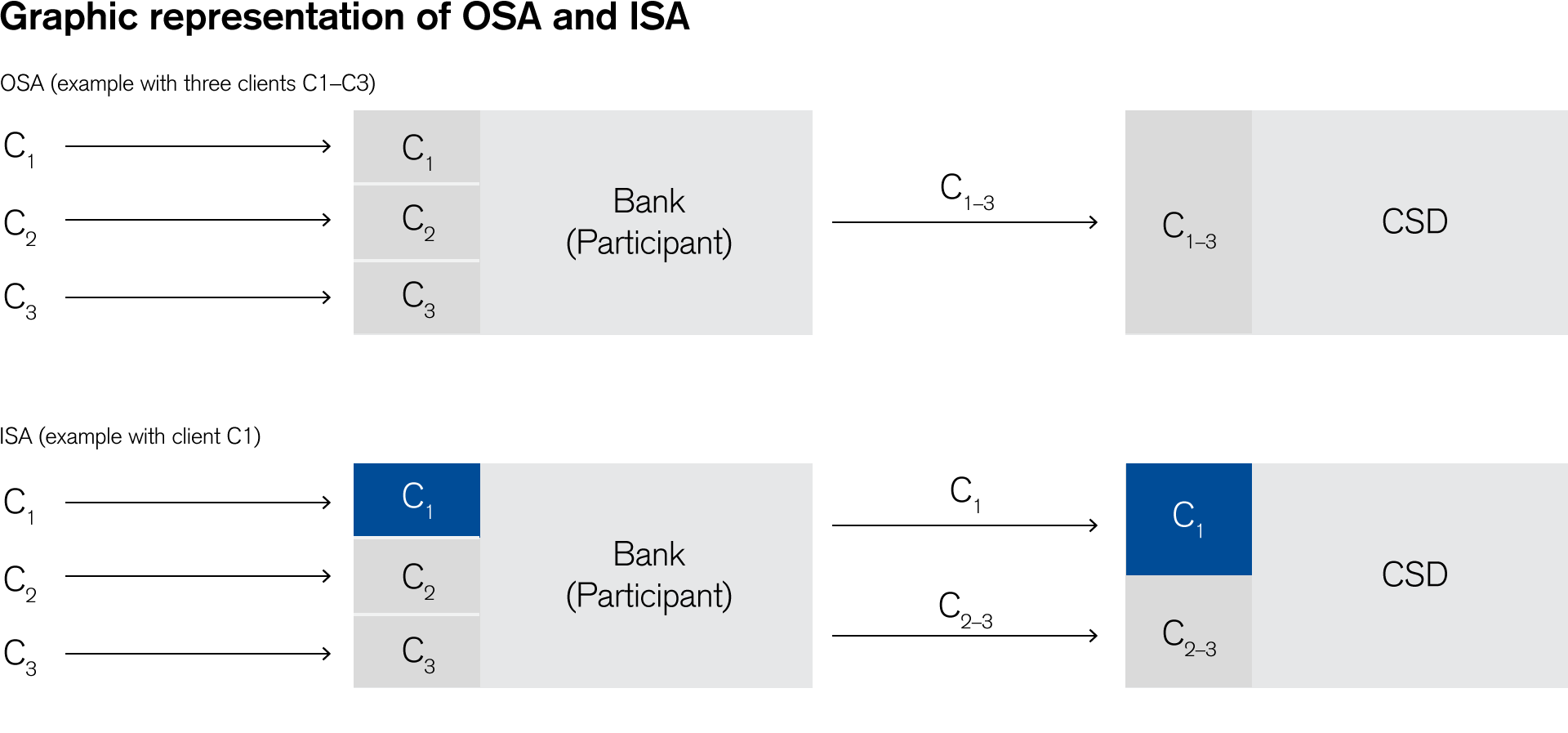 Graphic representation of OSA and ISA