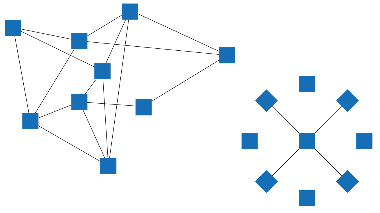 Decentralized networks are considerably more robust than centralized networks as they are based on multiple paths and none of the nodes have a systemically important role.